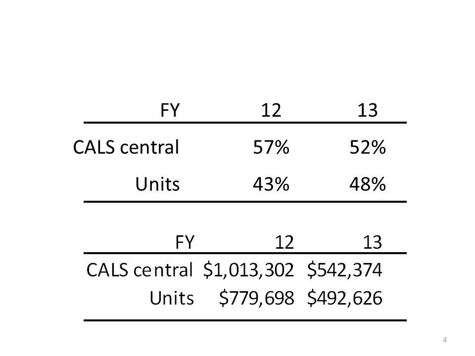 FY1213 CALS central57%52% Units43%48% 4
