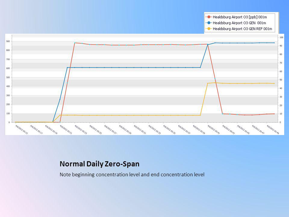 Normal Daily Zero-Span Note beginning concentration level and end concentration level