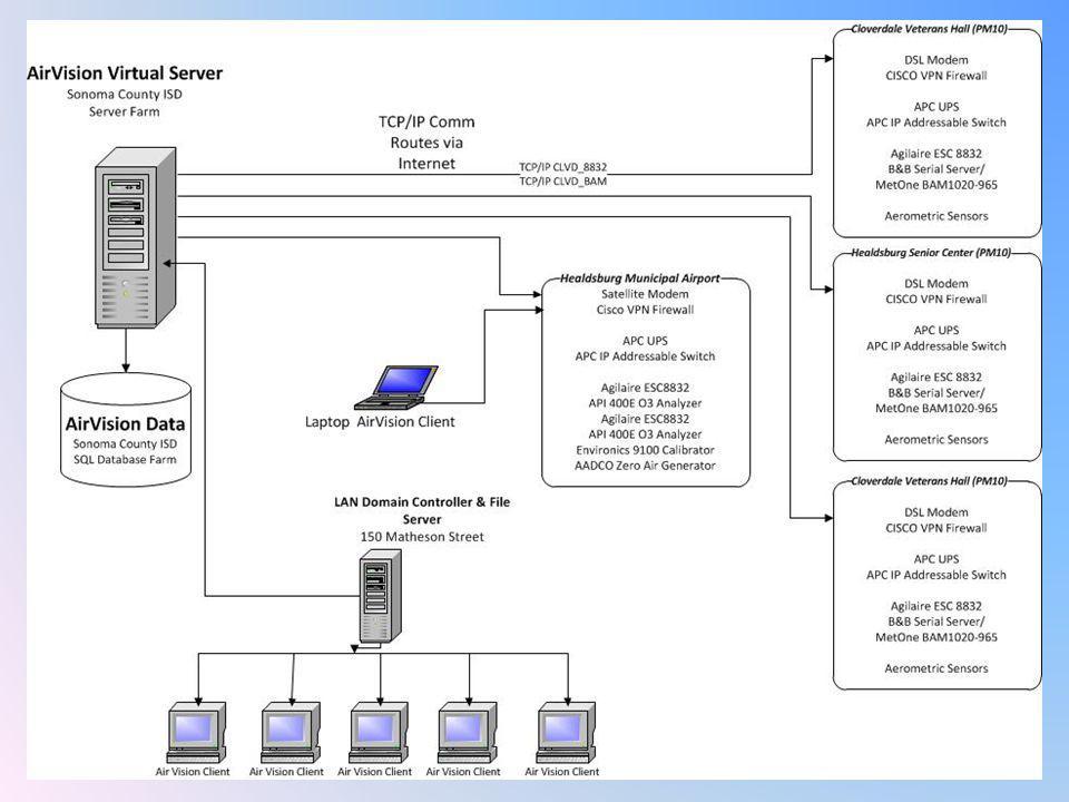 Digital Data String for BAM 1020 x Data Column Number 1 2 3 4 5 6 7 8 9 Parameters FIXED Delimiter # FIXED Delimiter # I1 (Fixed) Delimiter # I2 (Fixed) Delimiter # CHAN 1 User Edit Delimiter # CHAN 2 User Edit Delimeter # CHAN 3 User Edit Delimeter # CHAN 4 User Edit* Delimeter # CHAN 5 User Edit Delimeter # CHAN 6 User Edit STATION#DateTime Conc (mg/m3) Qtot (m3) (WS) (mph) (WD) (Deg) (BP) (mmHg) RH(i) (%) RH(a) (%) AT (C) 1, 5/9/2012 8:00,16,0.834,3.17,136.48,753.5,19,56,19.5 Data Column Number 101112131415161718192021 Error Flags Delimeter # External Reset Delimeter # Telemetry Fault Delimeter # Maintenance Delimeter # Internal CPU Delimeter # Power Failure Delimeter # Reference Membrane Delimeter # Nozzle Stuck/ Delta-T Over Delimeter # Flow Error Delimeter # Pressure Drop Delimeter # Deviant Membrane Density Delimeter # Count Error Delimeter # Tape Break EU M See Comment I See Comment L See Comment R See Comment NFPDCT >4 - Display CSV Data Station, 3 Time, Conc(ug/m3),Qtot(m3),WS(MPH),WD(DEG),BP(mmHg),RH(%),RH( %),AT(C),E,U,M,I,L,R,N,F,P,D,C,T, 05/09/12 08:00, 16, 0.834, 3.17,136.48, 753.5, 19, 56, 19.5,0,0,0,0,0,0,0,0,0,0,0,0,