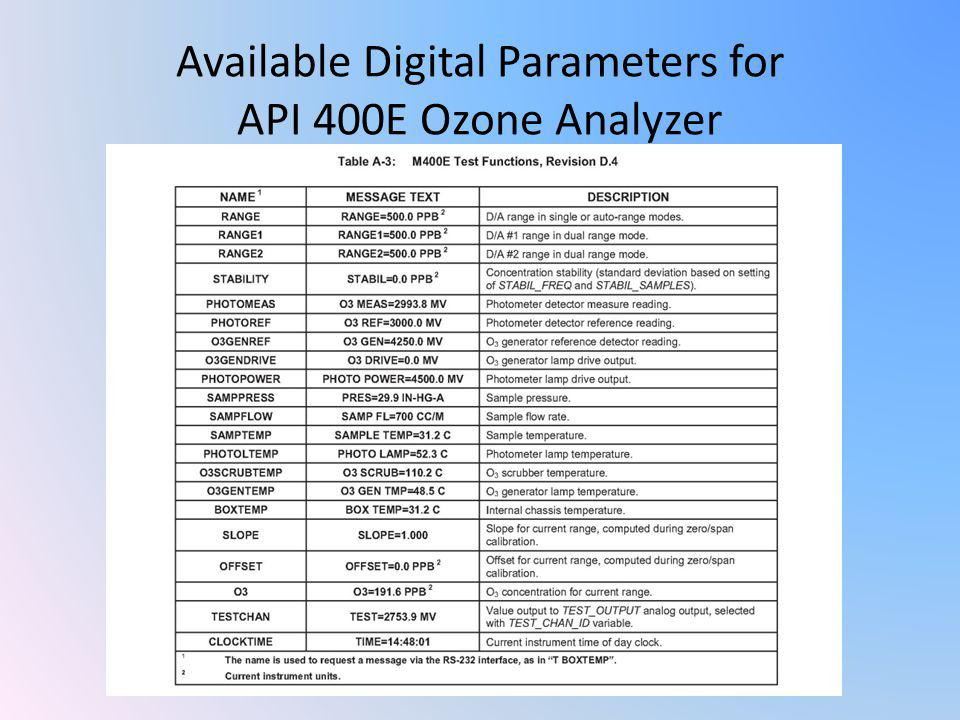 Available Digital Parameters for API 400E Ozone Analyzer
