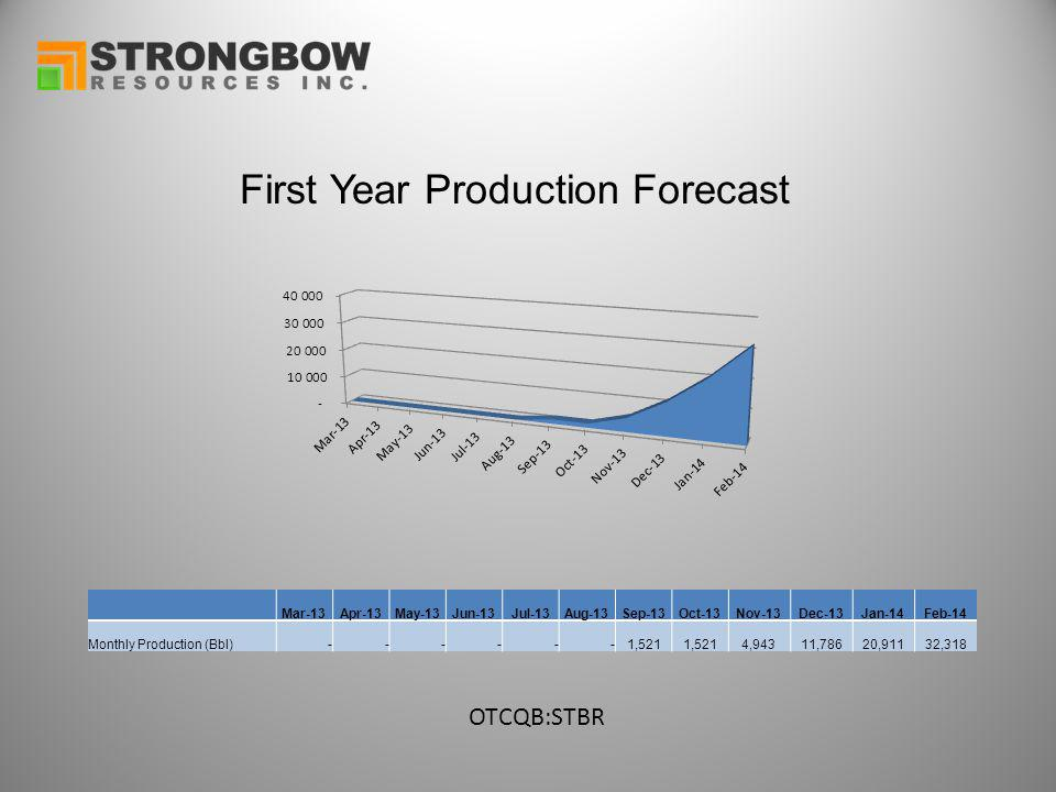 First Year Production Forecast OTCQB:STBR Mar-13Apr-13May-13Jun-13Jul-13Aug-13Sep-13Oct-13Nov-13Dec-13Jan-14Feb-14 Monthly Production (Bbl) - - - - - -1,521 4,94311,78620,91132,318