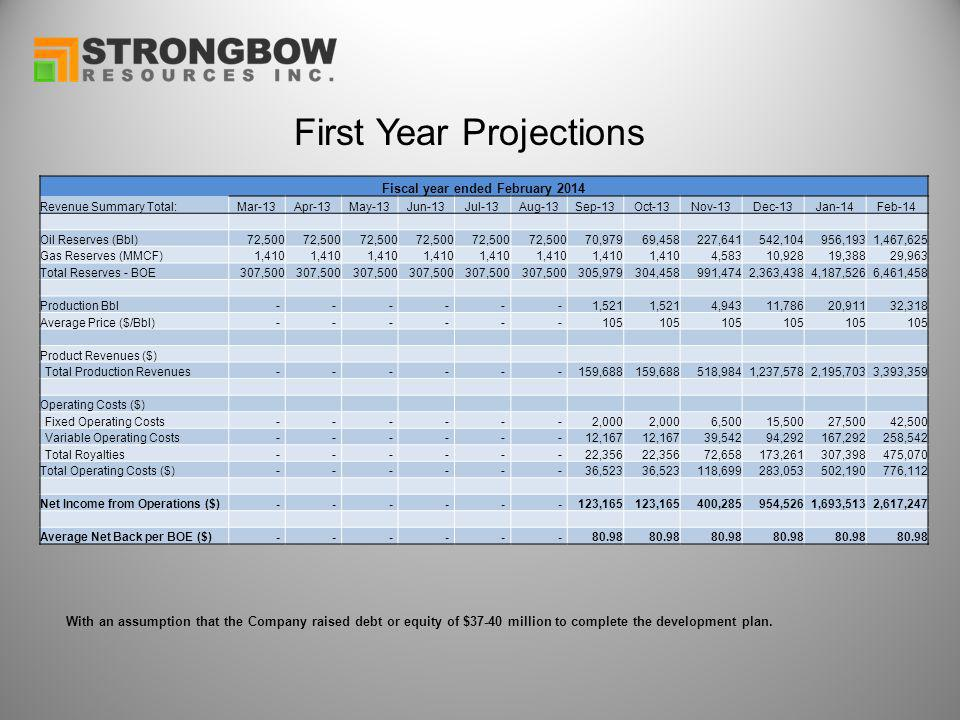 First Year Projections With an assumption that the Company raised debt or equity of $37-40 million to complete the development plan. Fiscal year ended