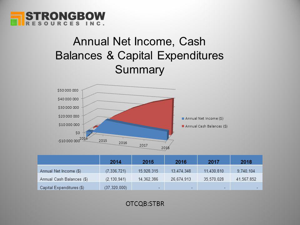 Annual Net Income, Cash Balances & Capital Expenditures Summary OTCQB:STBR 20142015201620172018 Annual Net Income ($)(7,336,721)15,928,31513,474,34811,430,8109,740,104 Annual Cash Balances ($)(2,130,941)14,362,38626,674,91335,570,02841,567,852 Capital Expenditures ($)(37,320,000) - - - -