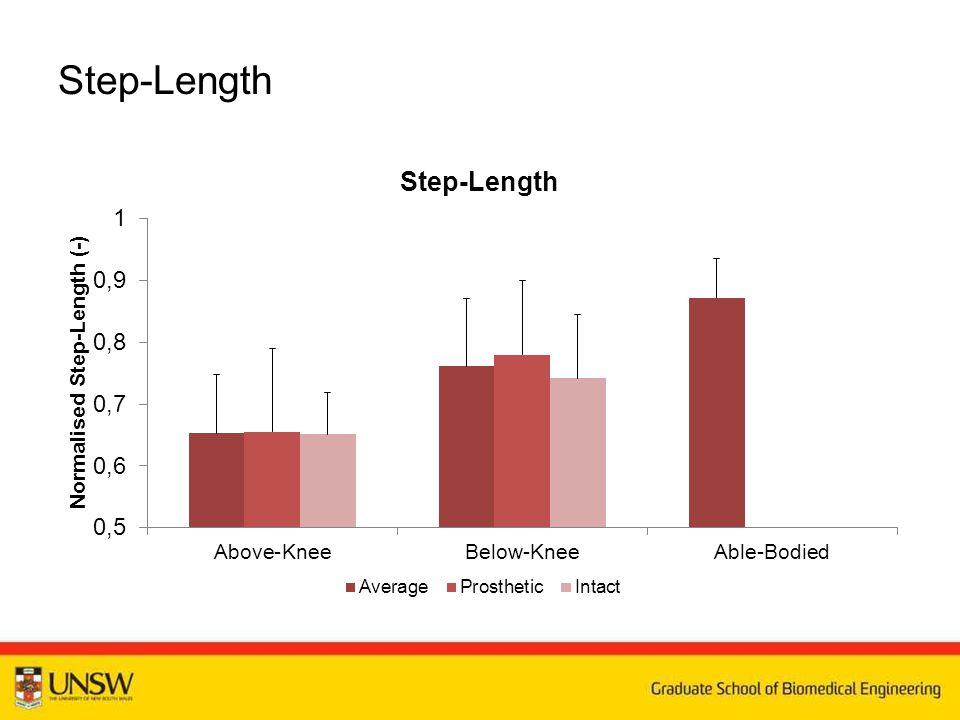 Step-Length