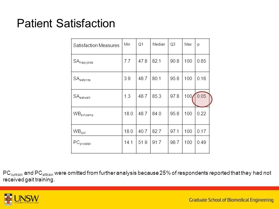 Patient Satisfaction Satisfaction Measures MinQ1MedianQ3Maxp SA hapypros 7.747.882.190.81000.85 SA satpros 3.948.780.195.81000.16 SA satwalk 1.348.785.397.81000.05 WB sincamp 18.048.784.095.81000.22 WB qol 18.040.782.797.11000.17 PC prostist 14.151.991.798.71000.49 PC curtrain and PC alltrain were omitted from further analysis because 25% of respondents reported that they had not received gait training.