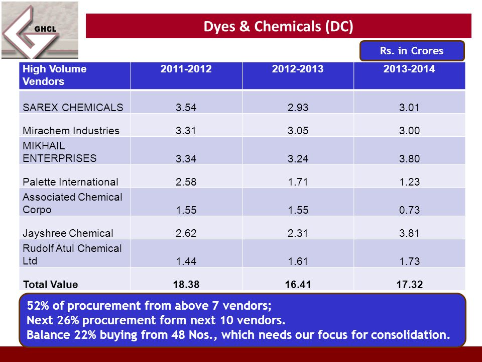 Dyes & Chemicals (DC) High Volume Vendors 2011-20122012-20132013-2014 SAREX CHEMICALS3.542.933.01 Mirachem Industries3.313.053.00 MIKHAIL ENTERPRISES3