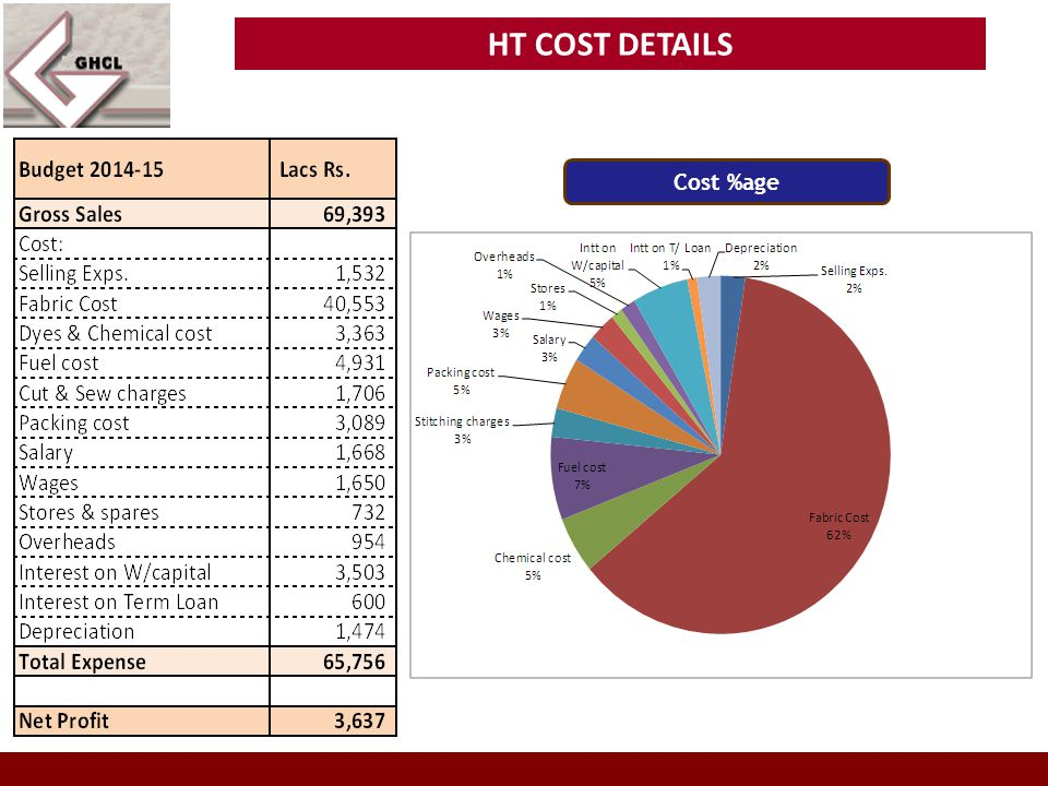 HT COST DETAILS Cost %age