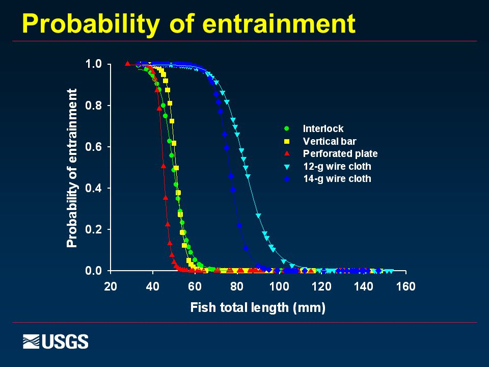 Probability of entrainment
