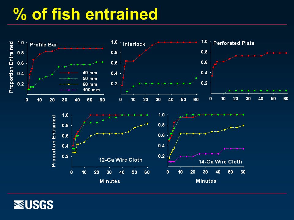 % of fish entrained