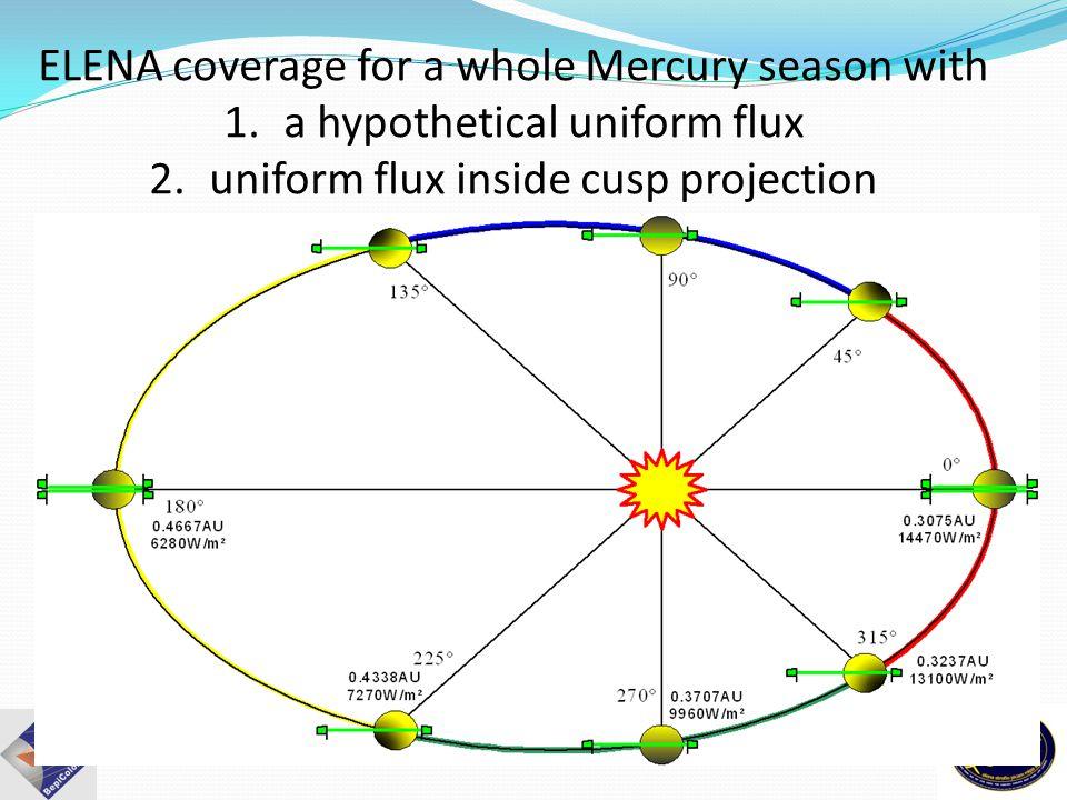 ELENA coverage for a whole Mercury season with 1.a hypothetical uniform flux 2.uniform flux inside cusp projection