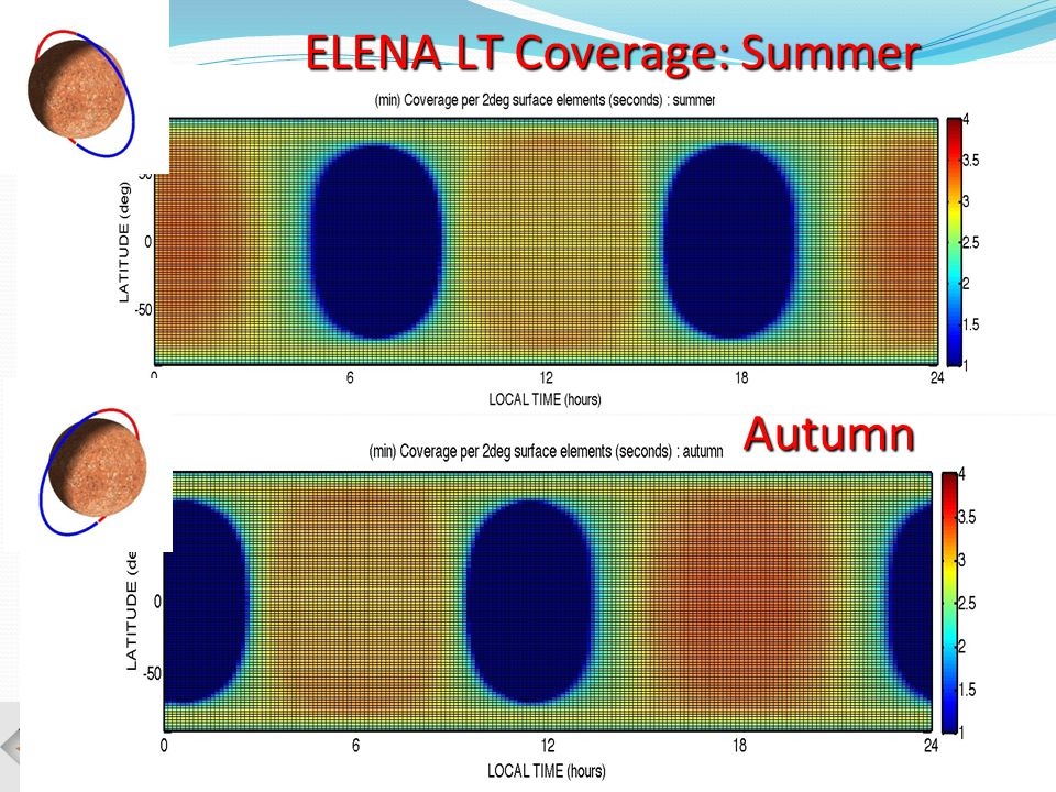 SERENA - HEWG meeting, Rome, 13-17 May, 2013 ELENA LT Coverage: Summer Autumn