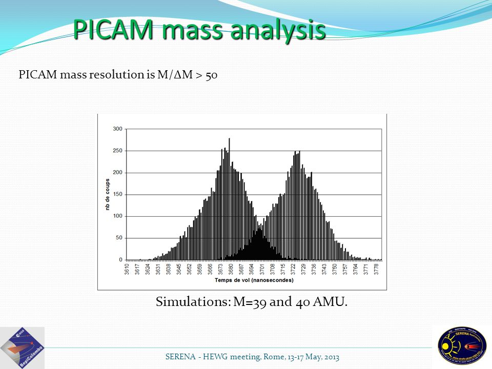 SERENA - HEWG meeting, Rome, 13-17 May, 2013 PICAM mass analysis PICAM mass resolution is M/ΔM > 50 Simulations: M=39 and 40 AMU.