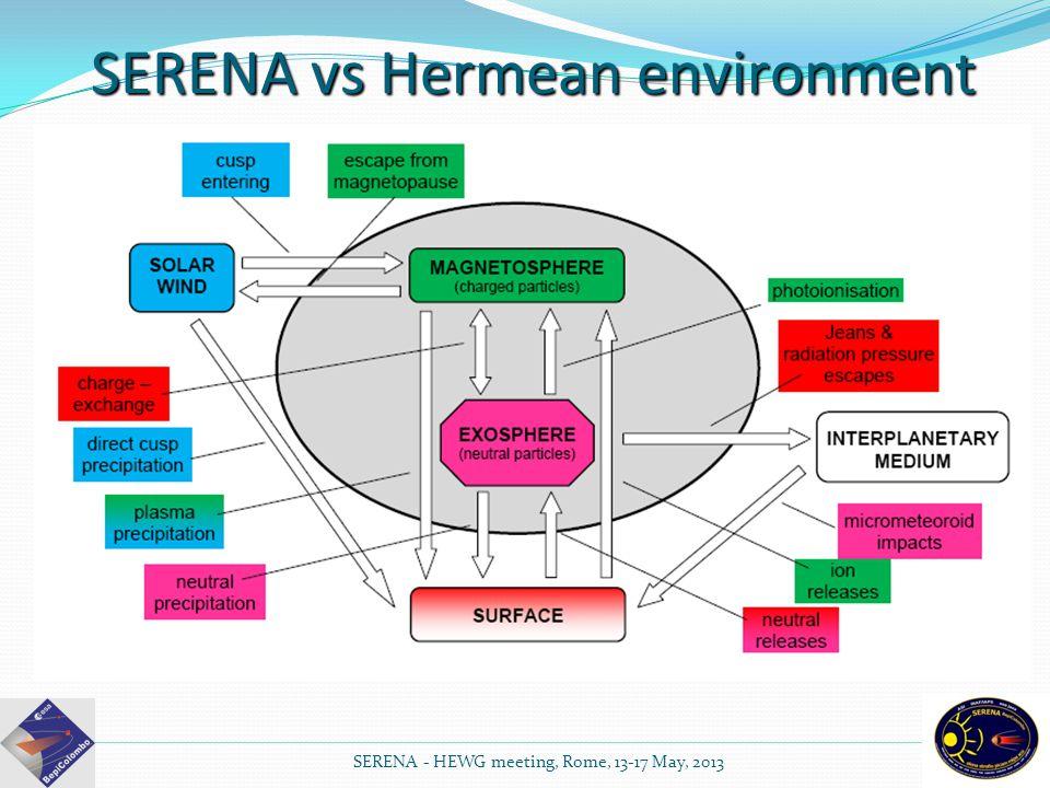 SERENA vs Hermean environment SERENA - HEWG meeting, Rome, 13-17 May, 2013