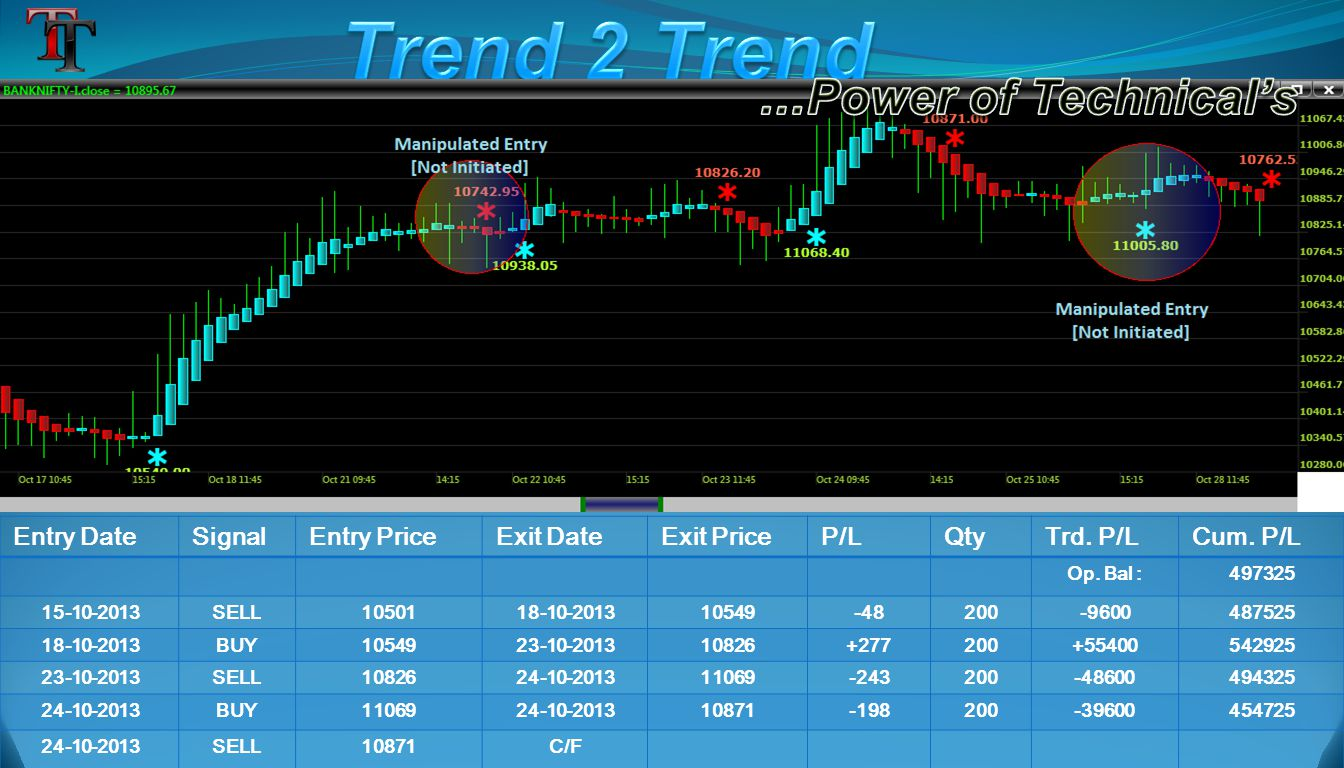 Entry DateSignalEntry PriceExit DateExit PriceP/LQtyTrd. P/LCum. P/L Op. Bal :497325 15-10-2013SELL1050118-10-201310549-48200-9600487525 18-10-2013BUY