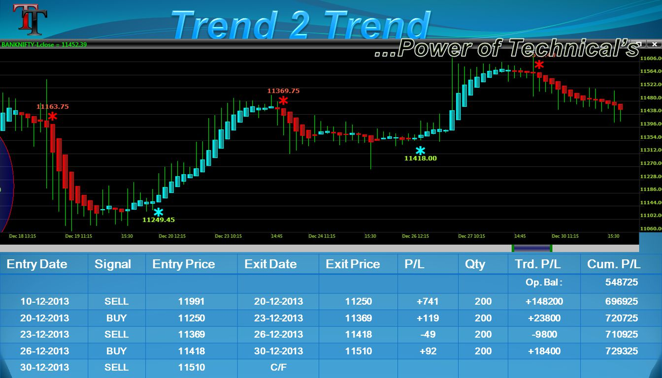 Entry DateSignalEntry PriceExit DateExit PriceP/LQtyTrd. P/LCum. P/L Op. Bal :548725 10-12-2013SELL1199120-12-201311250+741200+148200696925 20-12-2013