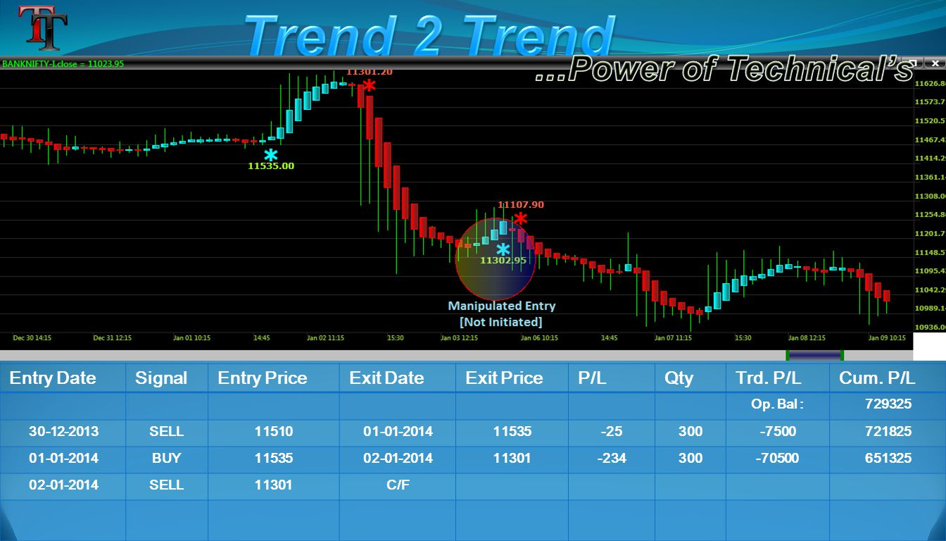 Entry DateSignalEntry PriceExit DateExit PriceP/LQtyTrd. P/LCum. P/L Op. Bal :729325 30-12-2013SELL1151001-01-201411535-25300-7500721825 01-01-2014BUY