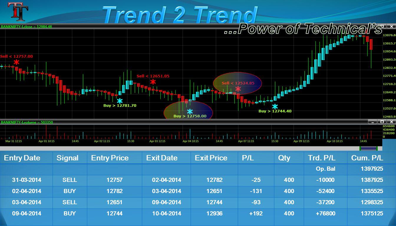 Entry DateSignalEntry PriceExit DateExit PriceP/LQtyTrd.