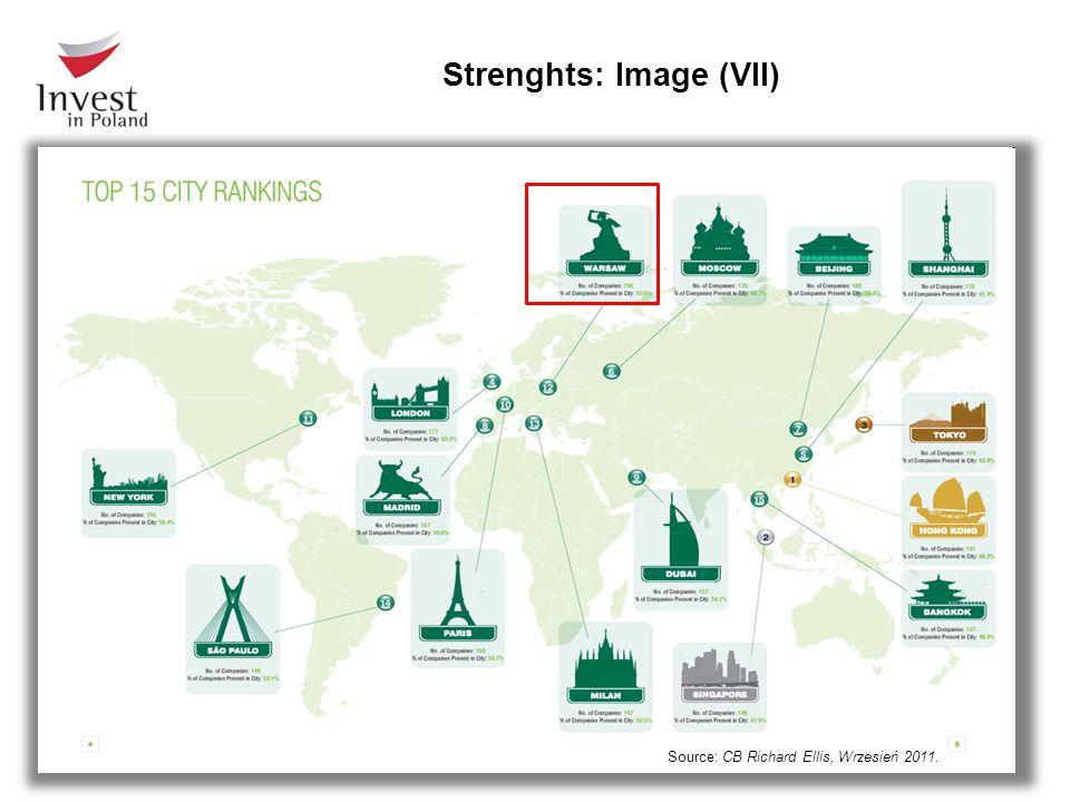 Source: CB Richard Ellis, Wrzesień 2011. Strenghts: Image (VII)