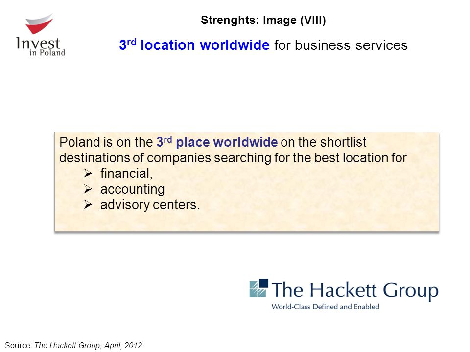 Strenghts: Image (VIII) 3 rd location worldwide for business services Source: The Hackett Group, April, 2012. Poland is on the 3 rd place worldwide on