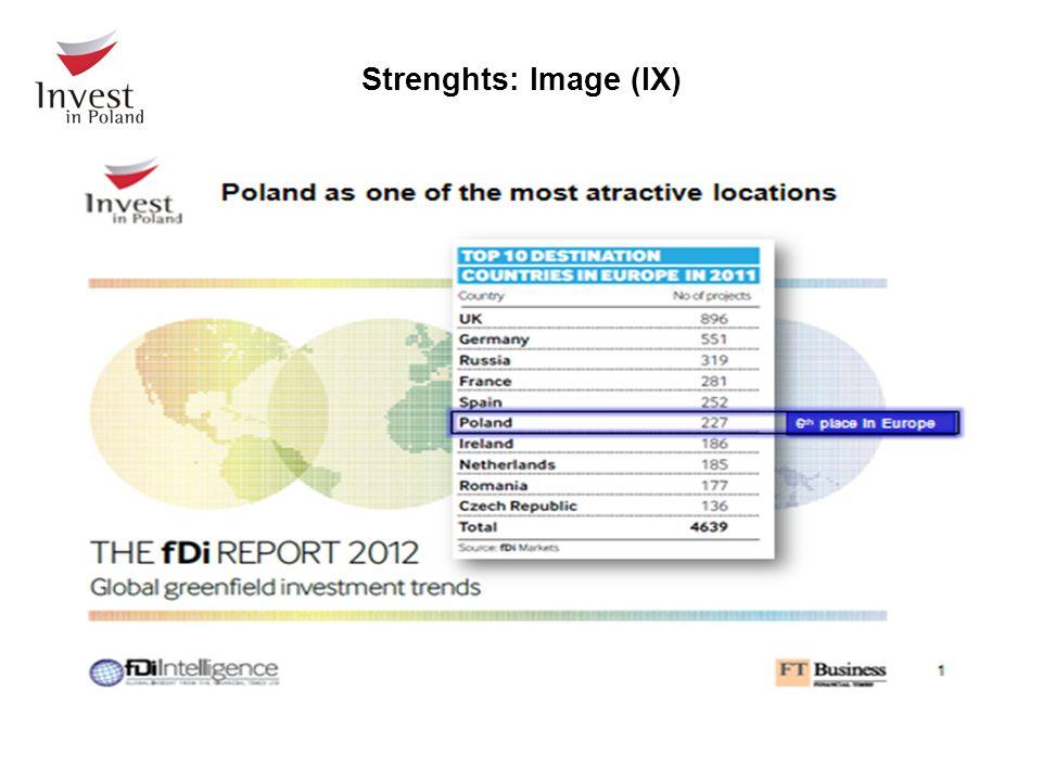 Strenghts: Image (IX)