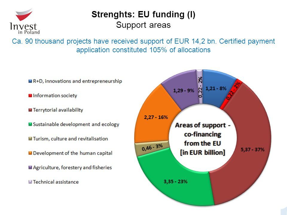 Ca. 90 thousand projects have received support of EUR 14,2 bn. Certified payment application constituted 105% of allocations Strenghts: EU funding (I)