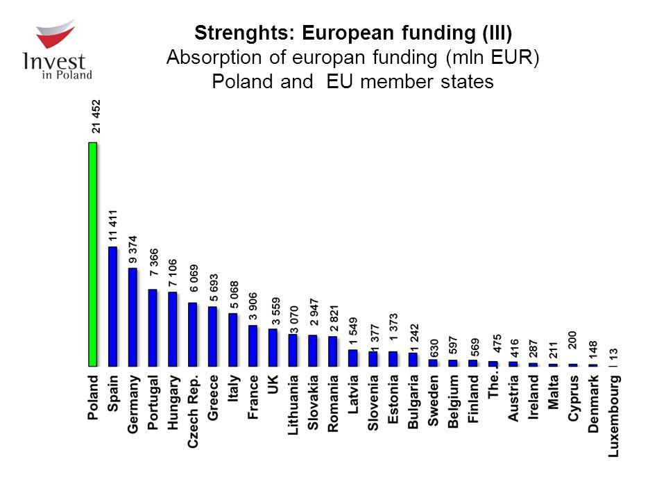 Strenghts: European funding (III) Absorption of europan funding (mln EUR) Poland and EU member states