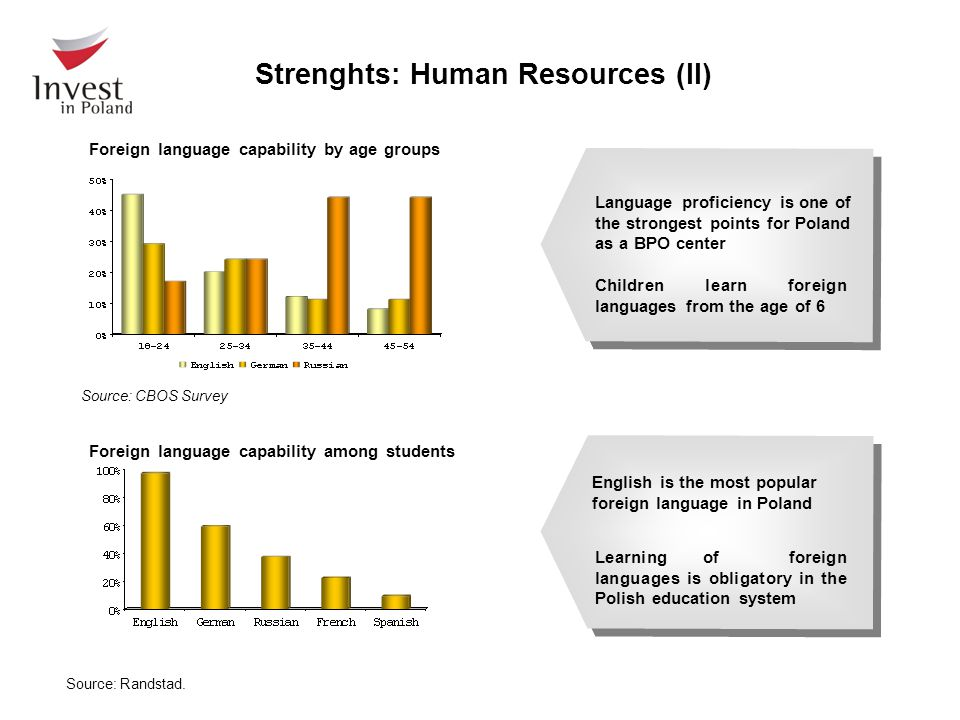 Foreign language capability by age groups Source: CBOS Survey Foreign language capability among students Learning of foreign languages is obligatory i