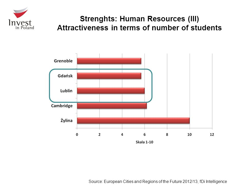 Strenghts: Human Resources (III) Attractiveness in terms of number of students Source: European Cities and Regions of the Future 2012/13, fDi Intelligence