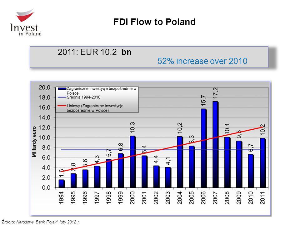 FDI Flow to Poland 2011: EUR 10.2 bn 52% increase over 2010 Źródło: Narodowy Bank Polski, luty 2012 r.