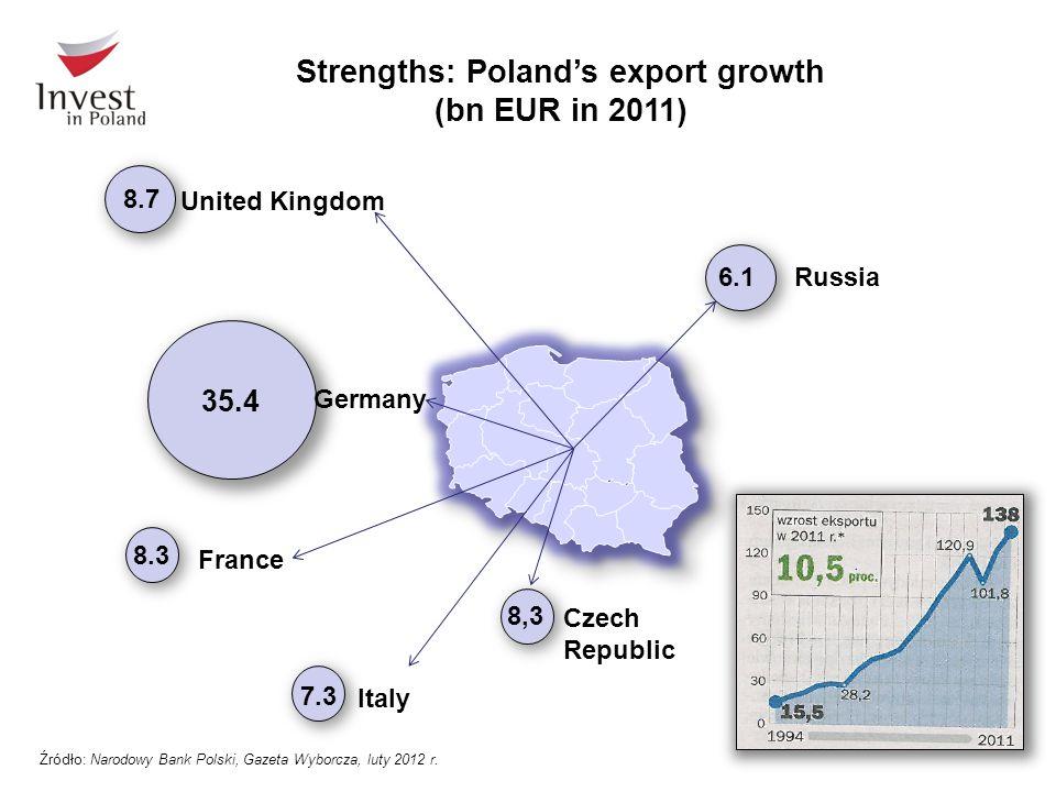 Strengths: Poland's export growth (bn EUR in 2011) 8.7 United Kingdom 35.4 Germany France 7.3 Italy 6.1Russia 8,3 Czech Republic 8.3 Źródło: Narodowy