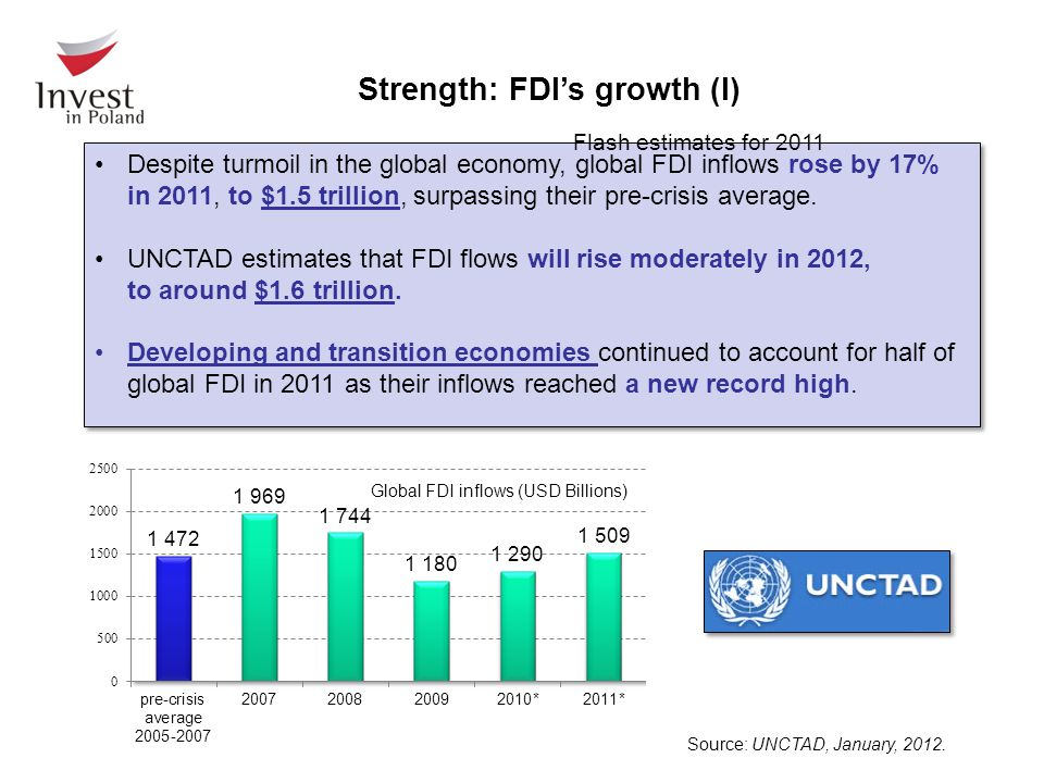 Despite turmoil in the global economy, global FDI inflows rose by 17% in 2011, to $1.5 trillion, surpassing their pre-crisis average. UNCTAD estimates