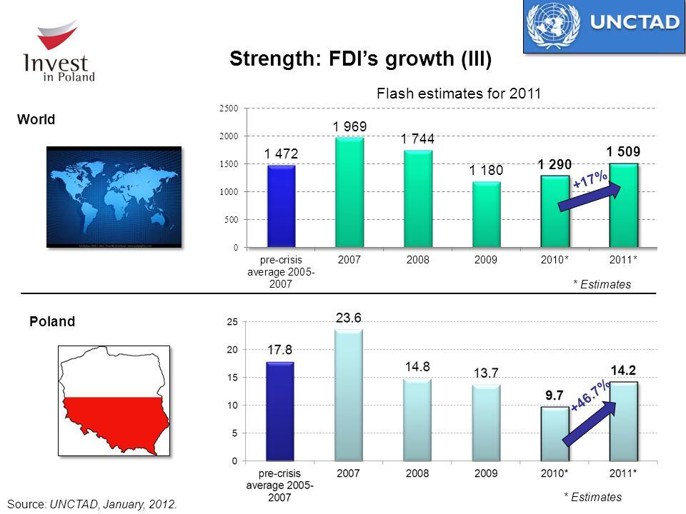 +46.7% +17% Source: UNCTAD, January, 2012. World Poland * Estimates Strength: FDI's growth (III) Flash estimates for 2011