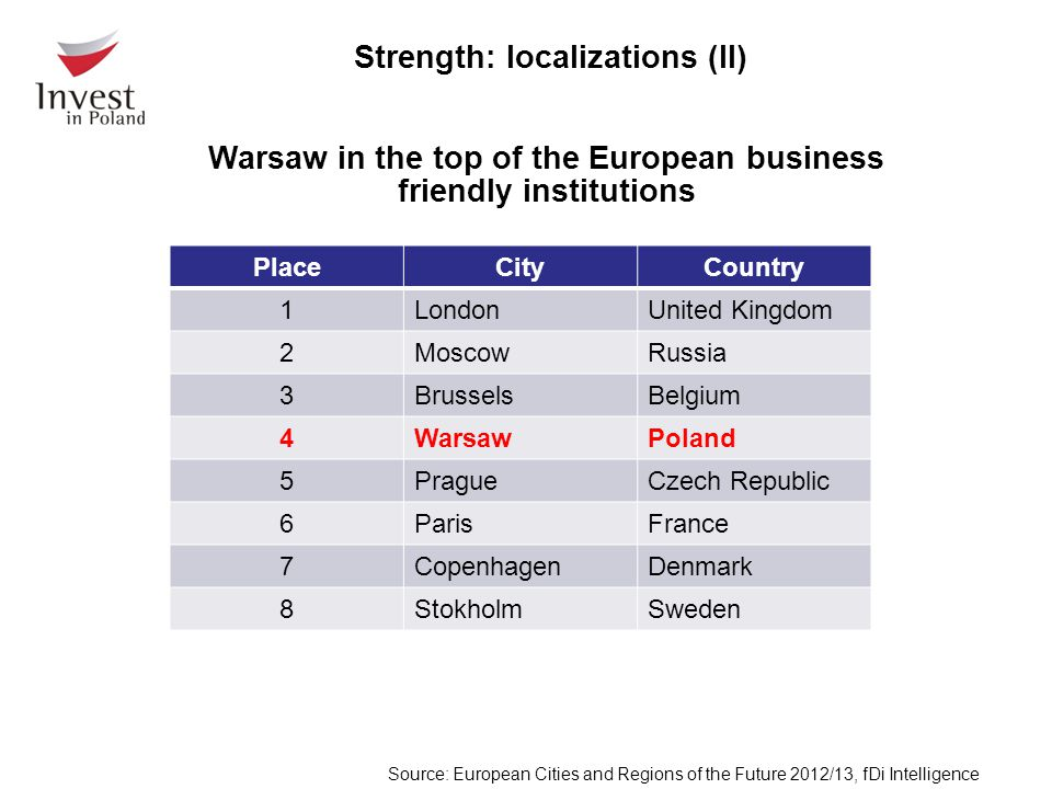 Warsaw in the top of the European business friendly institutions PlaceCityCountry 1LondonUnited Kingdom 2MoscowRussia 3BrusselsBelgium 4WarsawPoland 5PragueCzech Republic 6ParisFrance 7CopenhagenDenmark 8StokholmSweden Source: European Cities and Regions of the Future 2012/13, fDi Intelligence Strength: localizations (II)