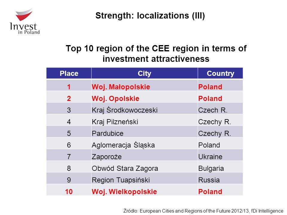 Top 10 region of the CEE region in terms of investment attractiveness PlaceCityCountry 1Woj. MałopolskiePoland 2Woj. OpolskiePoland 3Kraj Środkowoczes