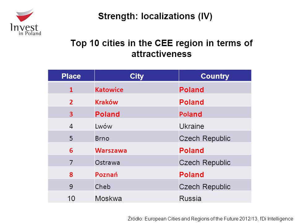 Top 10 cities in the CEE region in terms of attractiveness Źródło: European Cities and Regions of the Future 2012/13, fDi Intelligence PlaceCityCountr