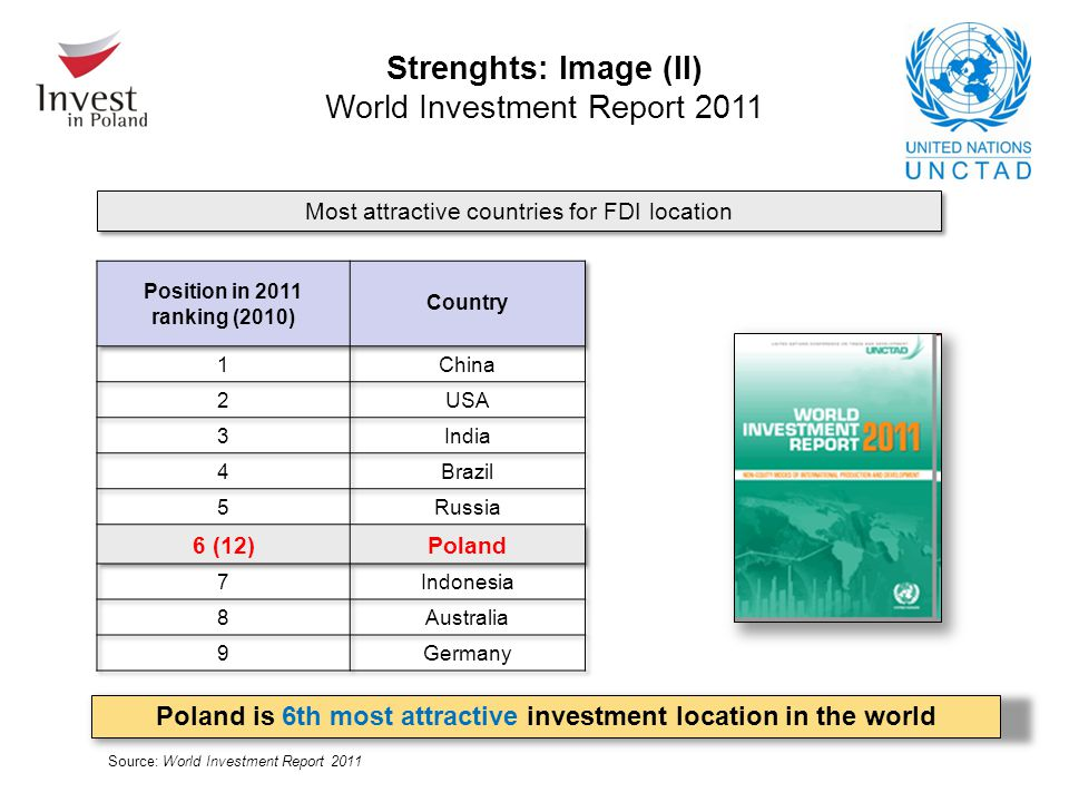 Source: World Investment Report 2011 Strenghts: Image (II) World Investment Report 2011 Most attractive countries for FDI location Poland is 6th most