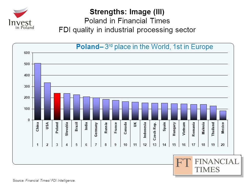 Strengths: Poland's export growth (bn EUR in 2011) 8.7 United Kingdom 35.4 Germany France 7.3 Italy 6.1Russia 8,3 Czech Republic 8.3 Źródło: Narodowy Bank Polski, Gazeta Wyborcza, luty 2012 r.
