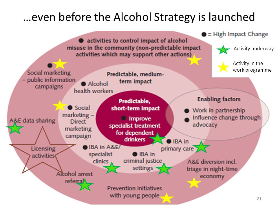 …even before the Alcohol Strategy is launched 21 Activity underway Activity in the work programme