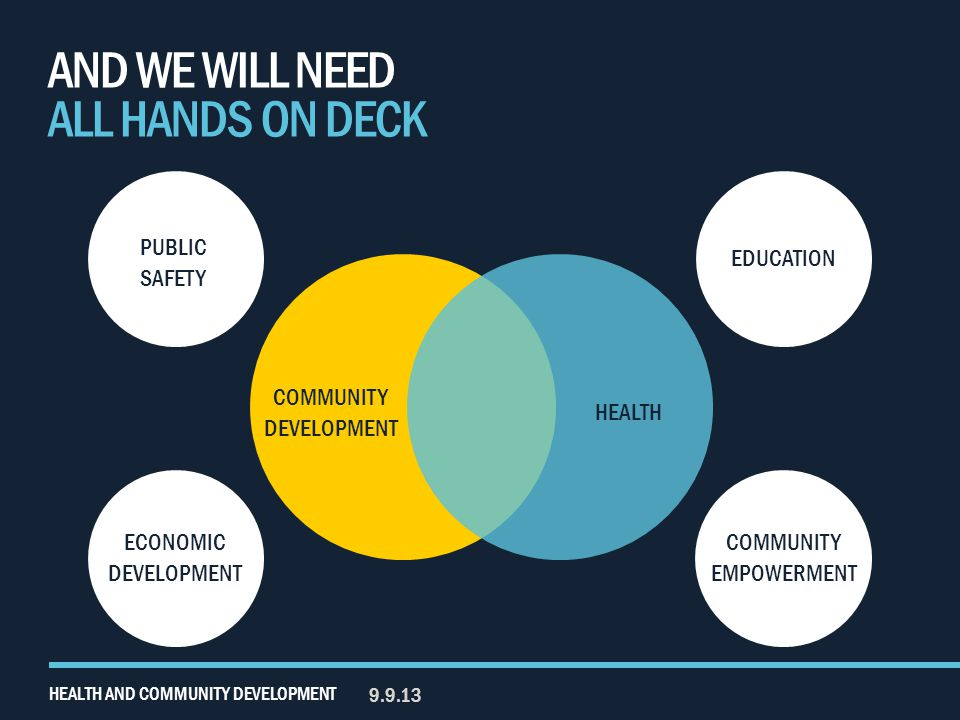 AND WE WILL NEED ALL HANDS ON DECK 9.9.13 HEALTH AND COMMUNITY DEVELOPMENT COMMUNITY DEVELOPMENT HEALTH EDUCATION PUBLIC SAFETY ECONOMIC DEVELOPMENT COMMUNITY EMPOWERMENT