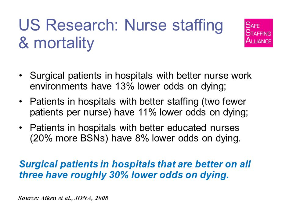 US Research: Nurse staffing & mortality Surgical patients in hospitals with better nurse work environments have 13% lower odds on dying; Patients in hospitals with better staffing (two fewer patients per nurse) have 11% lower odds on dying; Patients in hospitals with better educated nurses (20% more BSNs) have 8% lower odds on dying.