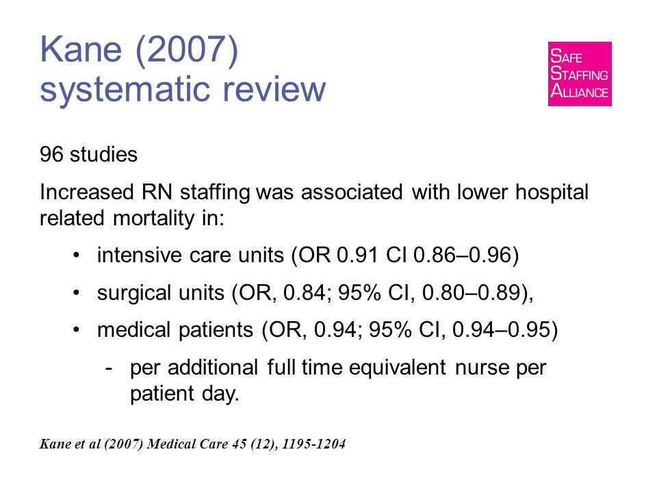 Kane (2007) systematic review 96 studies Increased RN staffing was associated with lower hospital related mortality in: intensive care units (OR 0.91 CI 0.86–0.96) surgical units (OR, 0.84; 95% CI, 0.80–0.89), medical patients (OR, 0.94; 95% CI, 0.94–0.95) -per additional full time equivalent nurse per patient day.