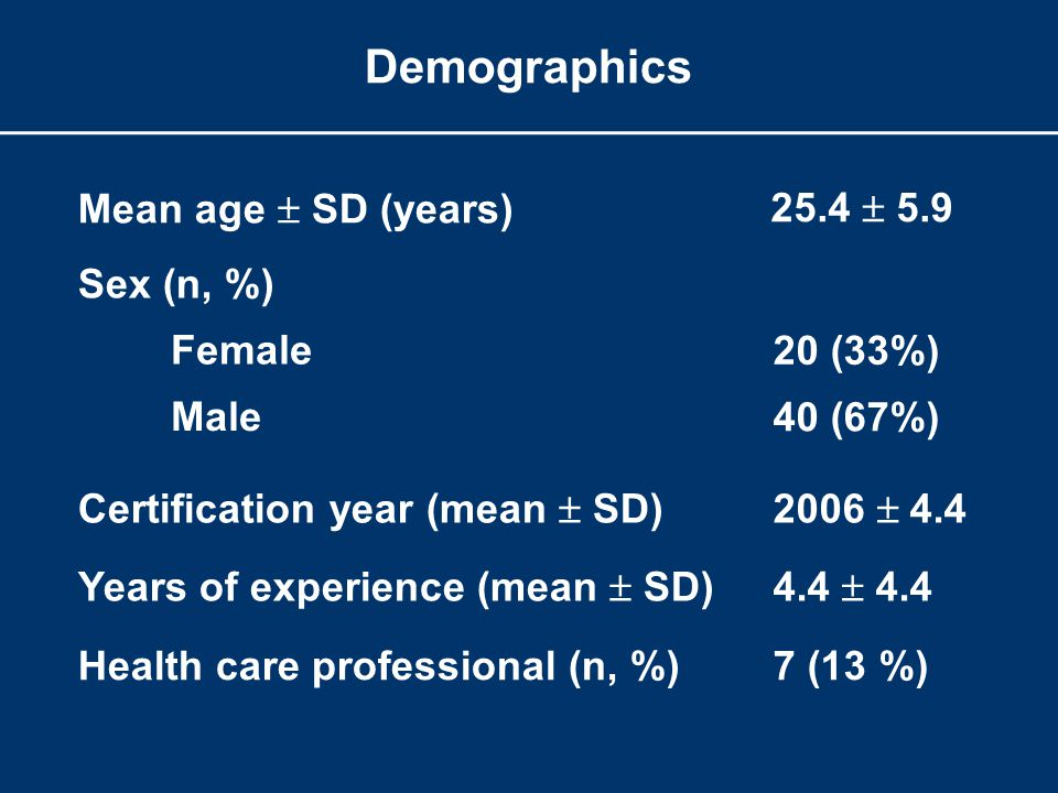 Demographics Mean age  SD (years) 25.4  5.9 Sex (n, %) Female Male 20 (33%) 40 (67%) Certification year (mean  SD)2006  4.4 Years of experience (mean  SD)4.4  4.4 Health care professional (n, %)7 (13 %)