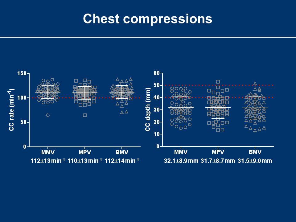 Chest compressions 112  13 min -1 110  13 min -1 112  14 min -1 32.1  8.9 mm31.7  8.7 mm31.5  9.0 mm