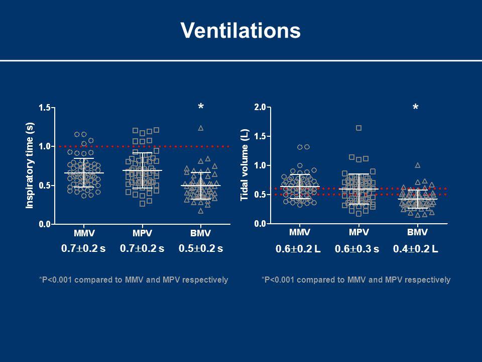 Ventilations *P<0.001 compared to MMV and MPV respectively 0.7  0.2 s 0.5  0.2 s * * 0.6  0.2 L0.6  0.3 s0.4  0.2 L *P<0.001 compared to MMV and MPV respectively