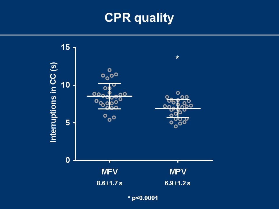 CPR quality 8.6  1.7 s6.9  1.2 s * * p<0.0001