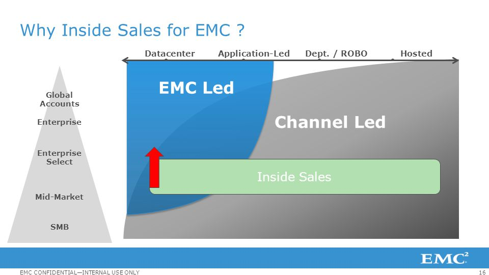16EMC CONFIDENTIAL—INTERNAL USE ONLY Why Inside Sales for EMC ? EMC Led Datacenter Application-Led Dept. / ROBO Channel Led Hosted Global Accounts Ent