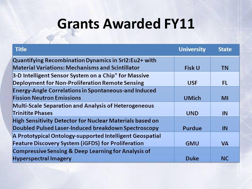 Grants Awarded FY11