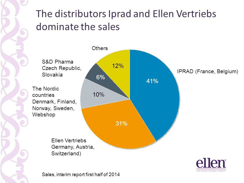 The distributors Iprad and Ellen Vertriebs dominate the sales 41% 31% 10% 6% 12% IPRAD (France, Belgium) Ellen Vertriebs Germany, Austria, Switzerland) The Nordic countries Denmark, Finland, Norway, Sweden, Webshop S&D Pharma Czech Republic, Slovakia Others Sales, interim report first half of 2014