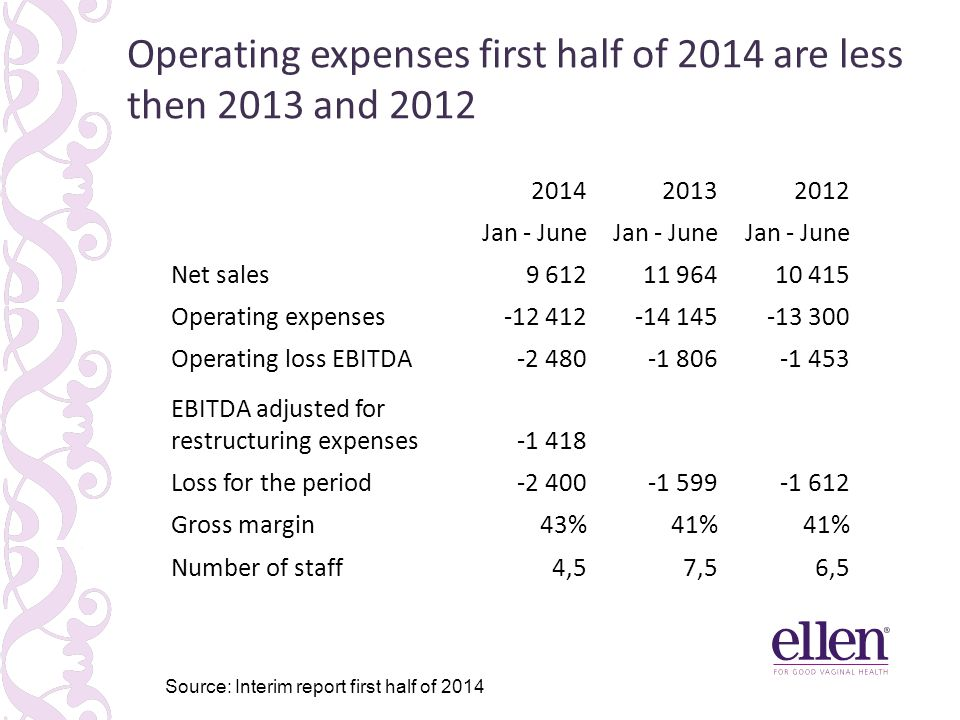 Operating expenses first half of 2014 are less then 2013 and 2012 41% 31% 6% Source: Interim report first half of 2014 201420132012 Jan - June Net sal