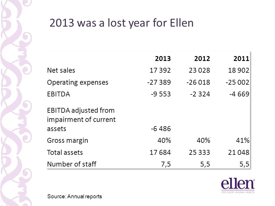 2013 was a lost year for Ellen 41% 31% 6% Source: Annual reports